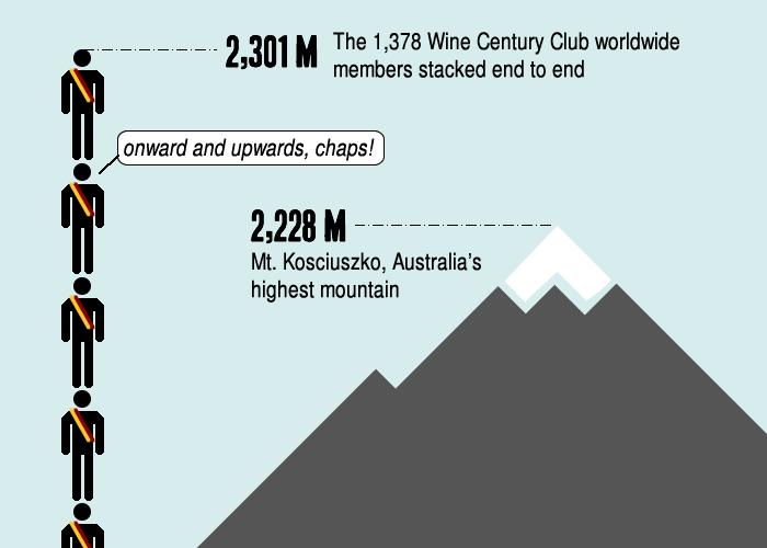 The Wine Century Club Stacked